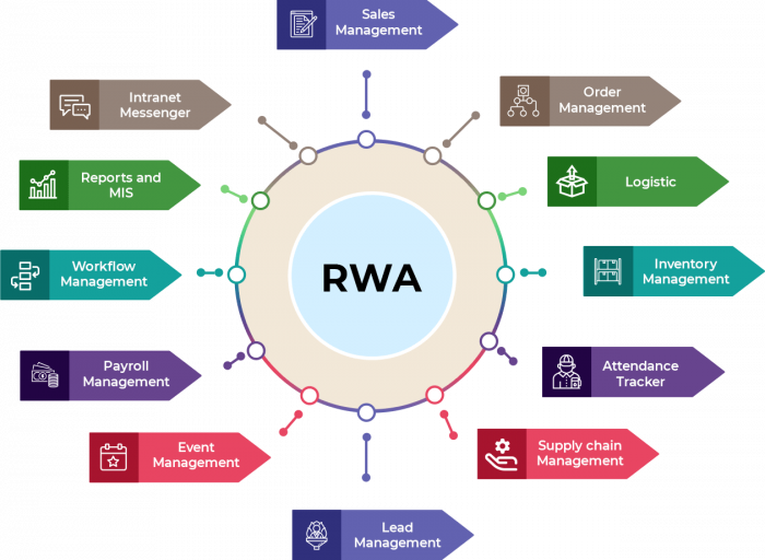 diagram- RWA