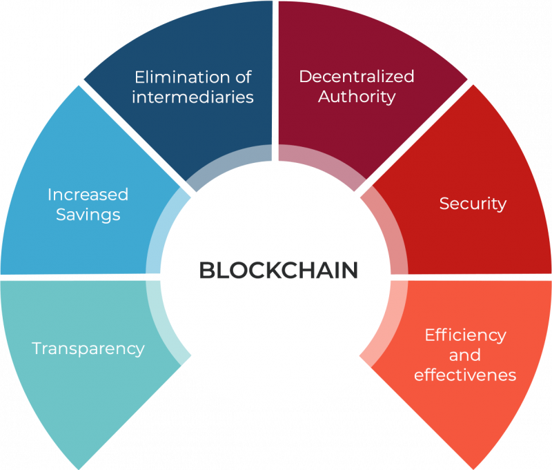 diagram-blockchain